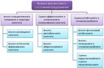 Работа аналитиком в Москве